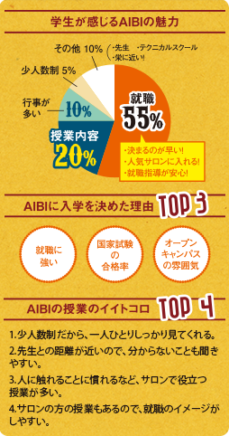 AIBIの魅力